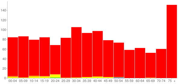 Graph: Population by Age and Race, 2000 Census - Ladd, Illinois - Census Viewer