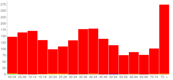 Graph: Population by Age and Race, 2000 Census - Minonk, Illinois - Census Viewer