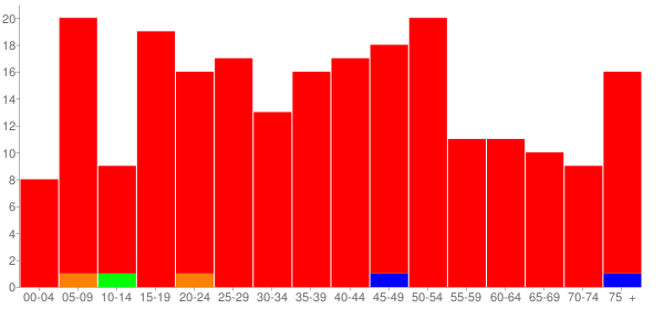 Graph: Population by Age and Race, 2010 Census - Williamson, Illinois - Census Viewer
