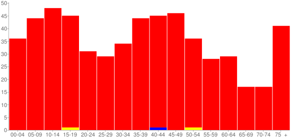Graph: Population by Age and Race, 2000 Census - Altona, Illinois - Census Viewer