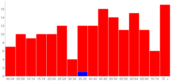 Graph: Population by Age and Race, 2010 Census - Claremont, Illinois - Census Viewer