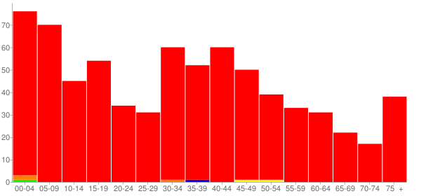 Graph: Population by Age and Race, 2000 Census - Goodfield, Illinois - Census Viewer