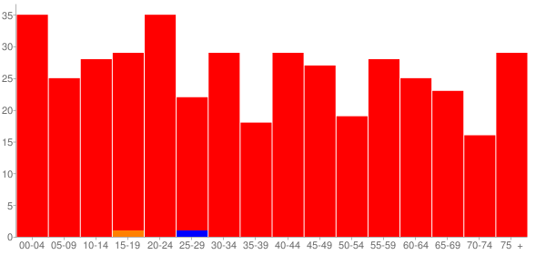 Graph: Population by Age and Race, 2010 Census - Joy, Illinois - Census Viewer