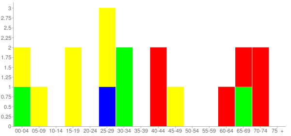 Graph: Population by Age and Race, 2010 Census - Junction City, Washington - Census Viewer