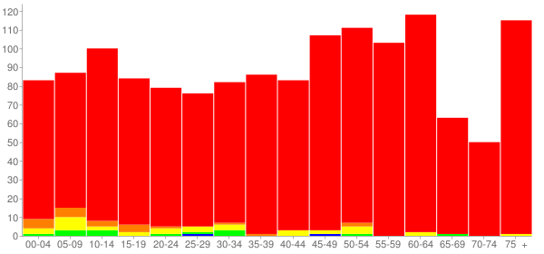Graph: Population by Age and Race, 2010 Census - Granville, Illinois - Census Viewer