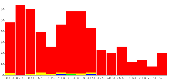Graph: Population by Age and Race, 2000 Census - Davis Junction, Illinois - Census Viewer