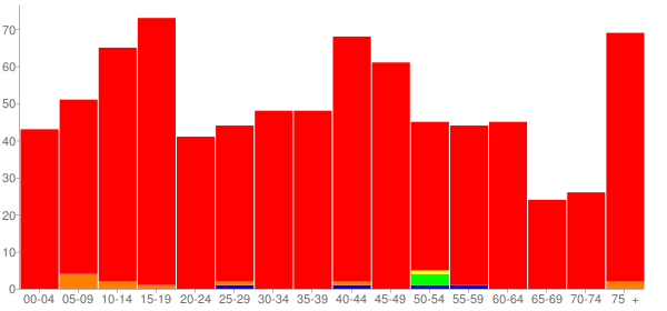 Graph: Population by Age and Race, 2010 Census - Fonda, New York - Census Viewer