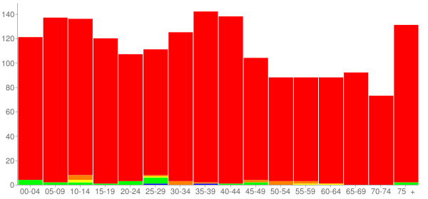 Graph: Population by Age and Race, 2000 Census - Bunker Hill, Illinois - Census Viewer