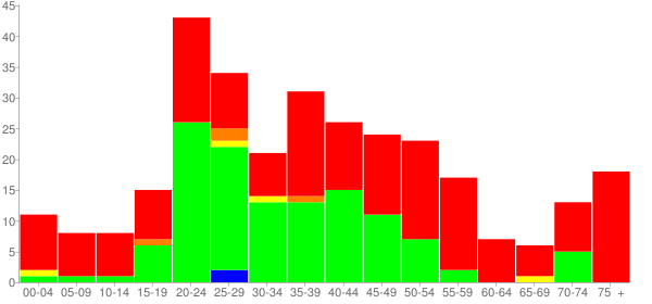 Graph: Population by Age and Race, 2010 Census - Eastville, Virginia - Census Viewer