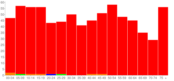 Graph: Population by Age and Race, 2010 Census - Ashkum, Illinois - Census Viewer