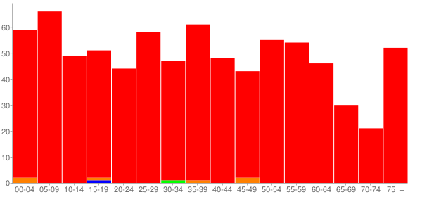 Graph: Population by Age and Race, 2010 Census - Pocahontas, Illinois - Census Viewer