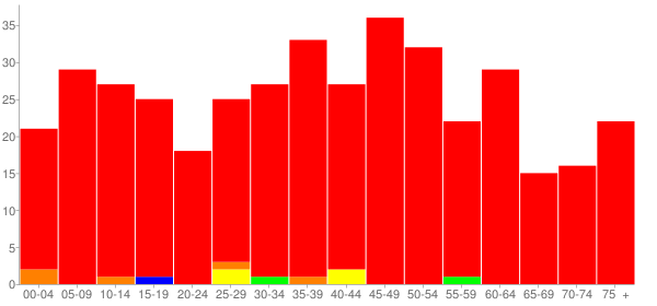 Graph: Population by Age and Race, 2010 Census - Belgium, Illinois - Census Viewer
