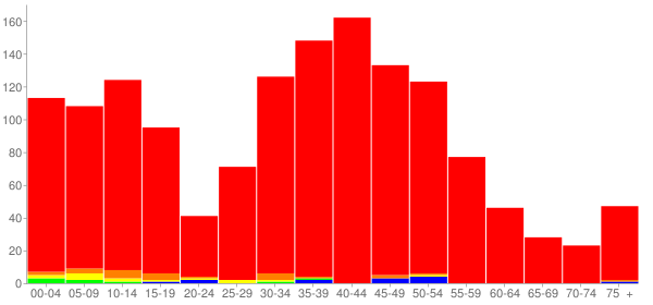 Graph: Population by Age and Race, 2000 Census - Forest Lake, Illinois - Census Viewer