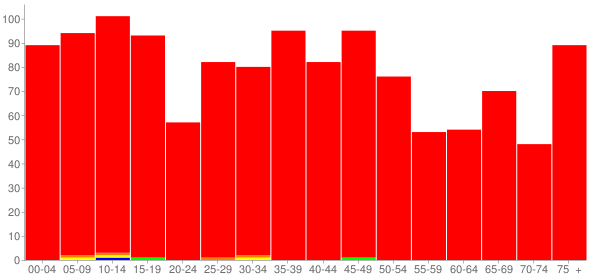 Graph: Population by Age and Race, 2000 Census - Griggsville, Illinois - Census Viewer