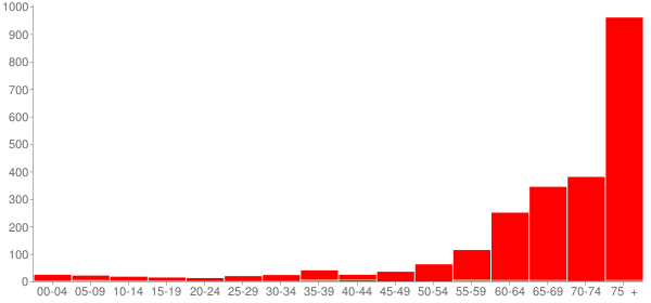 Graph: Population by Age and Race, 2010 Census - Fearrington Village, North Carolina - Census Viewer