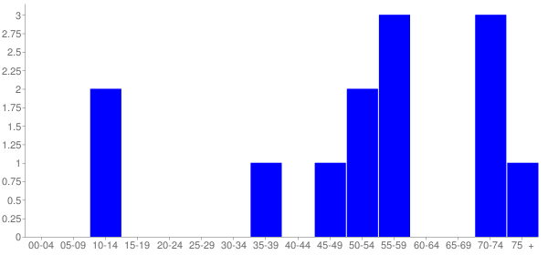 Graph: Population by Age and Hispanic or Latino Origin, 2010 Census - Valley City, Illinois - Census Viewer