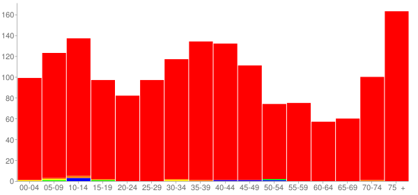 Graph: Population by Age and Race, 2000 Census - Roseto, Pennsylvania - Census Viewer