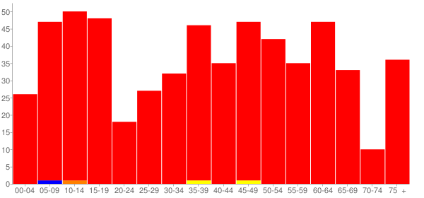 Graph: Population by Age and Race, 2010 Census - Bismarck, Illinois - Census Viewer