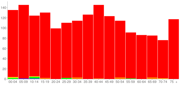 Graph: Population by Age and Race, 2000 Census - Delavan, Illinois - Census Viewer