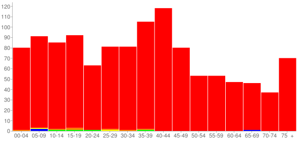 Graph: Population by Age and Race, 2000 Census - Divernon, Illinois - Census Viewer