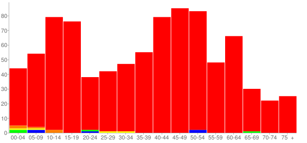 Graph: Population by Age and Race, 2010 Census - Spaulding, Illinois - Census Viewer