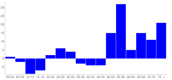 Graph: Change in Population between 2000 and 2010, by Age and Hispanic or Latino Origin - Mineral, Washington - Census Viewer