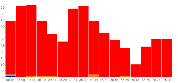 Graph: Population by Age and Race, 2000 Census - Iuka, Illinois - Census Viewer