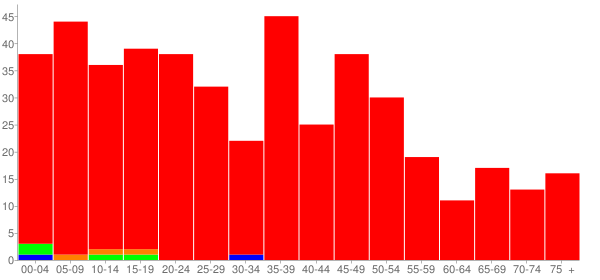 Graph: Population by Age and Race, 2000 Census - Millington, Illinois - Census Viewer
