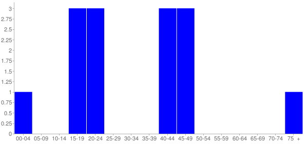 Graph: Population by Age and Hispanic or Latino Origin, 2000 Census - Valley City, Illinois - Census Viewer