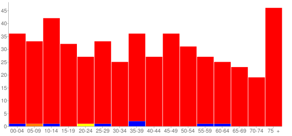 Graph: Population by Age and Race, 2010 Census - Lostant, Illinois - Census Viewer