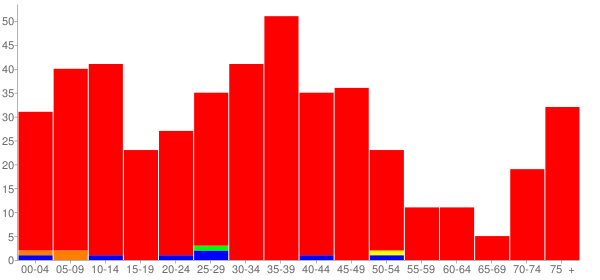 Graph: Population by Age and Race, 2000 Census - Carlock, Illinois - Census Viewer