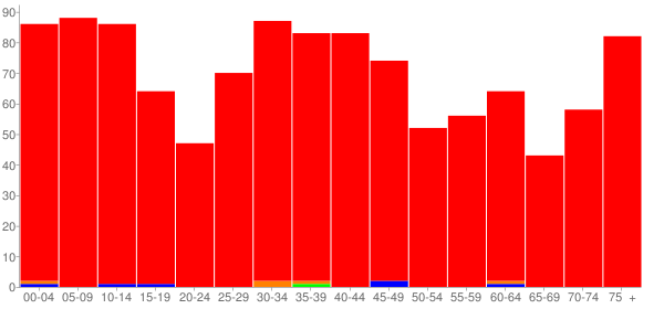 Graph: Population by Age and Race, 2000 Census - Homer, Illinois - Census Viewer