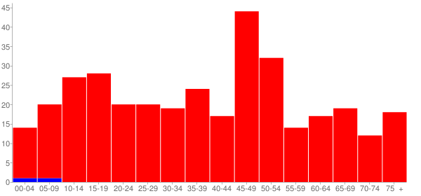 Graph: Population by Age and Race, 2010 Census - Carbon Hill, Illinois - Census Viewer