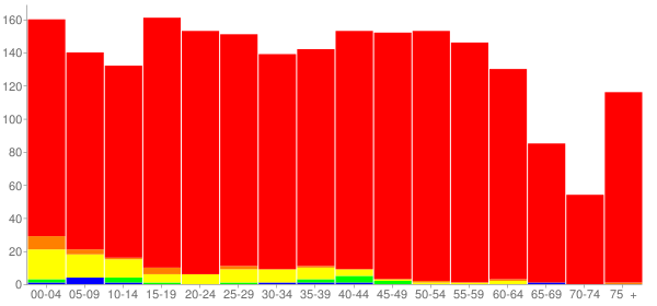 Graph: Population by Age and Race, 2010 Census - Spring Grove, Pennsylvania - Census Viewer