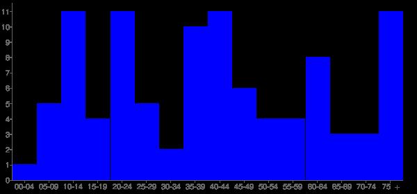Graph: Population by Age and Hispanic or Latino Origin, 2010 Census - Columbus, Illinois - Census Viewer