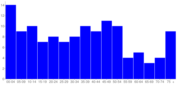 Graph: Population by Age and Hispanic or Latino Origin, 2000 Census - Eagarville (Eagerville), Illinois - Census Viewer