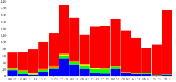 Graph: Population by Age and Race, 2000 Census - Oakbrook Terrace, Illinois - Census Viewer