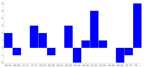 Graph: Change in Population between 2000 and 2010, by Age and Hispanic or Latino Origin - Phillipstown, Illinois - Census Viewer