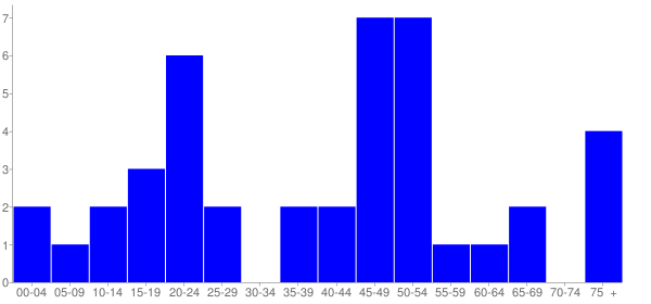 Graph: Population by Age and Hispanic or Latino Origin, 2010 Census - Rockwood, Illinois - Census Viewer