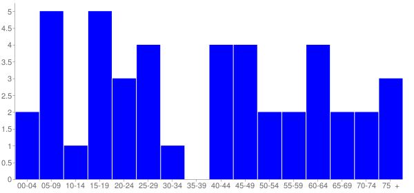 Graph: Population by Age and Hispanic or Latino Origin, 2000 Census - Wenonah, Illinois - Census Viewer