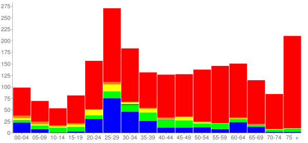 Graph: Population by Age and Race, 2010 Census - Oakbrook Terrace, Illinois - Census Viewer