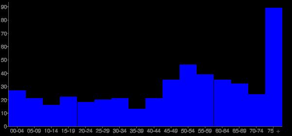 Graph: Population by Age and Hispanic or Latino Origin, 2010 Census - Fessenden, North Dakota - Census Viewer