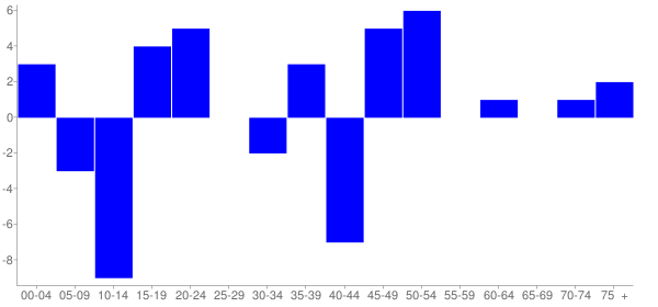 Graph: Change in Population between 2000 and 2010, by Age and Hispanic or Latino Origin - Fidelity, Illinois - Census Viewer