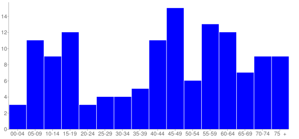 Graph: Population by Age and Hispanic or Latino Origin, 2010 Census - Charles City, Virginia - Census Viewer