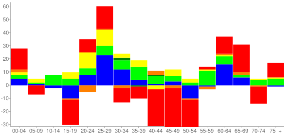 Graph: Change in Population between 2000 and 2010, by Age and Race - Oakbrook Terrace, Illinois - Census Viewer