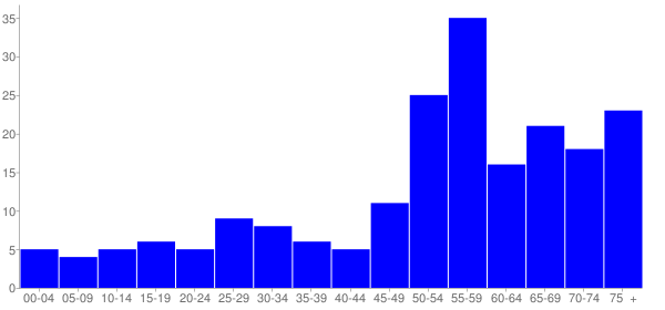 Graph: Population by Age and Hispanic or Latino Origin, 2010 Census - Mineral, Washington - Census Viewer