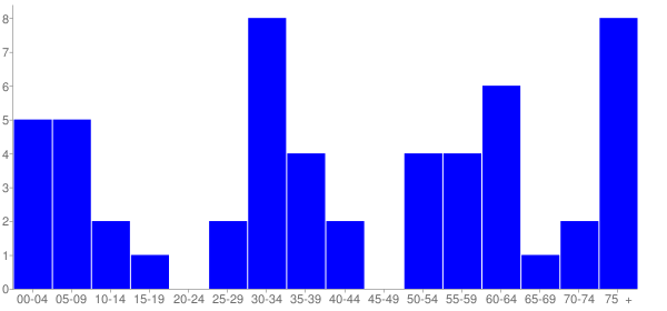 Graph: Population by Age and Hispanic or Latino Origin, 2010 Census - Belle Prairie City (Belle Prairie), Illinois - Census Viewer