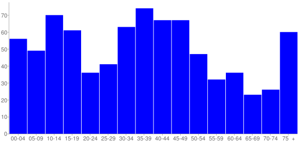 Graph: Population by Age and Hispanic or Latino Origin, 2000 Census - Mclean, Illinois - Census Viewer