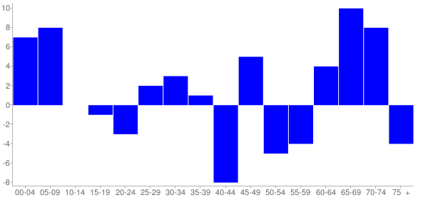 Graph: Change in Population between 2000 and 2010, by Age and Hispanic or Latino Origin - Mulkeytown, Illinois - Census Viewer