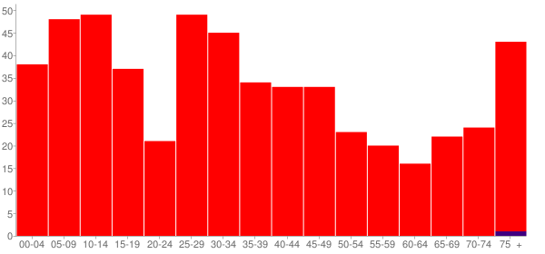 Graph: Population by Age and Race, 2000 Census - Bowen, Illinois - Census Viewer